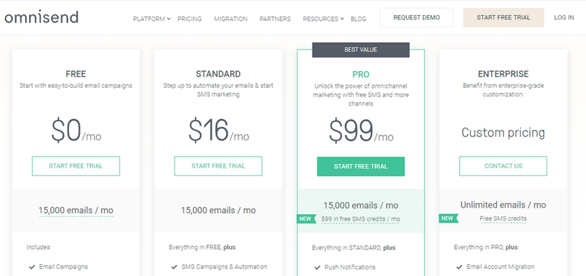 omnisend shopify price list
