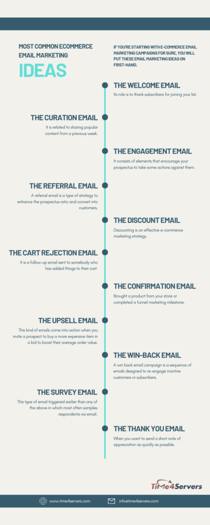 eCommerce Email Marketing Ideas Infographic by Time4Servers