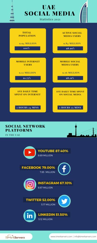 Social Media Statistics UAE 2021